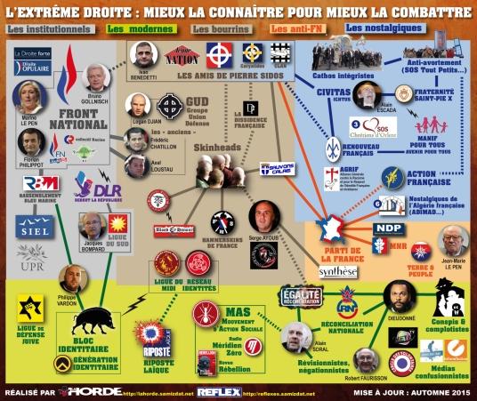 Cartographie de l'extrême droite française Mieux la connaitre pour mieux la combattre FN