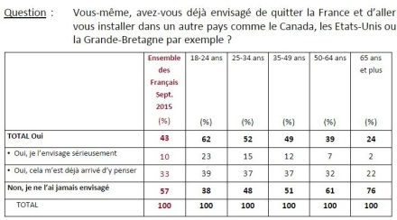 Français sondage expatrie expatriation migrant emmigration