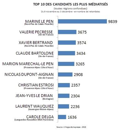 BAROMETRE_ELECTIONS_REGIONALES_2015_par_LArgus_de_la-presse_Top_10_des_candidates_les_plus_Médiatisés-