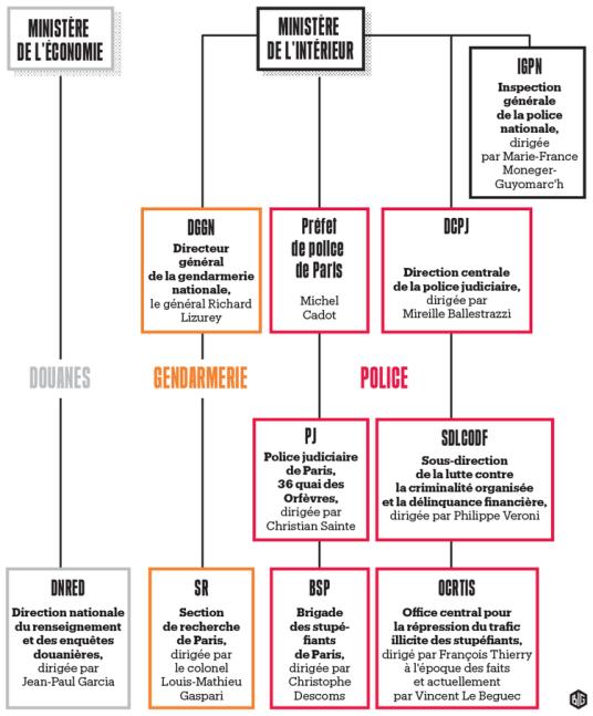 969968-stups-la-guerre-des-services-infographie-big