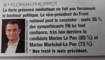 seuls-36-des-sympathisants-fn-font-confiance-a-florian-philippot-sondage